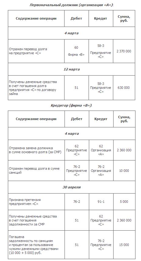 Расчёт процентов за пользование чужими средствами
