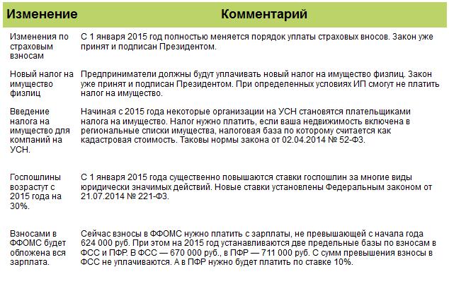 какую отчетность сдают некоммерческие организации за 2015 год