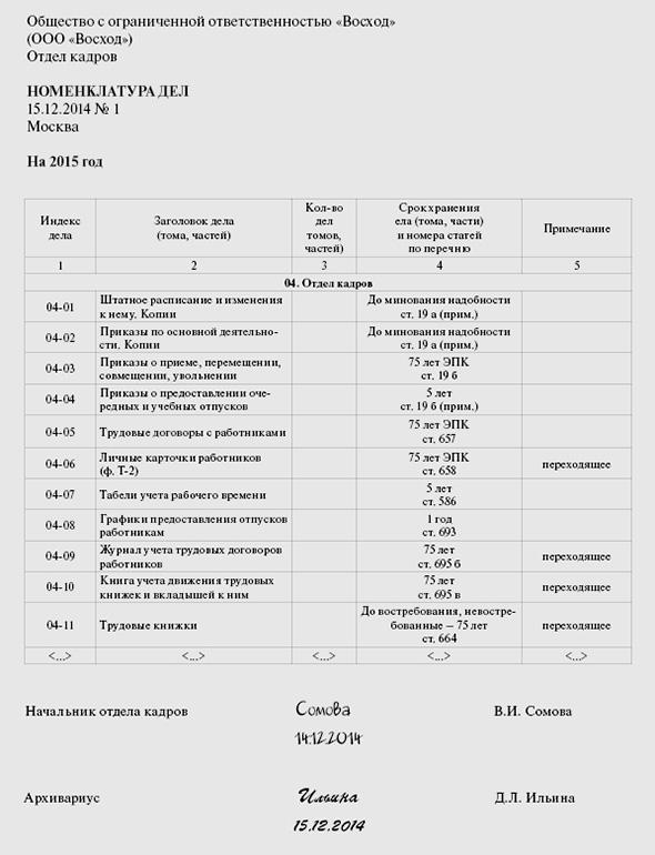 номенклатура дел в бухгалтерии образец 2014