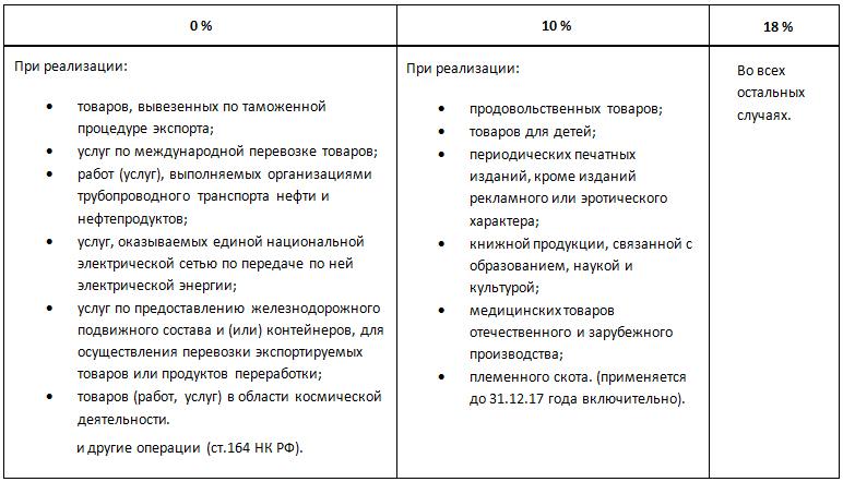 Увеличение уставного капитала ндс