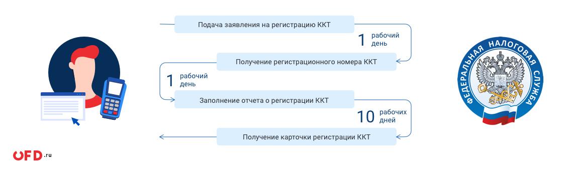 Кассовый аппарат для ИП в 2020 году: нужен ли, регистрация кассы (ККМ)