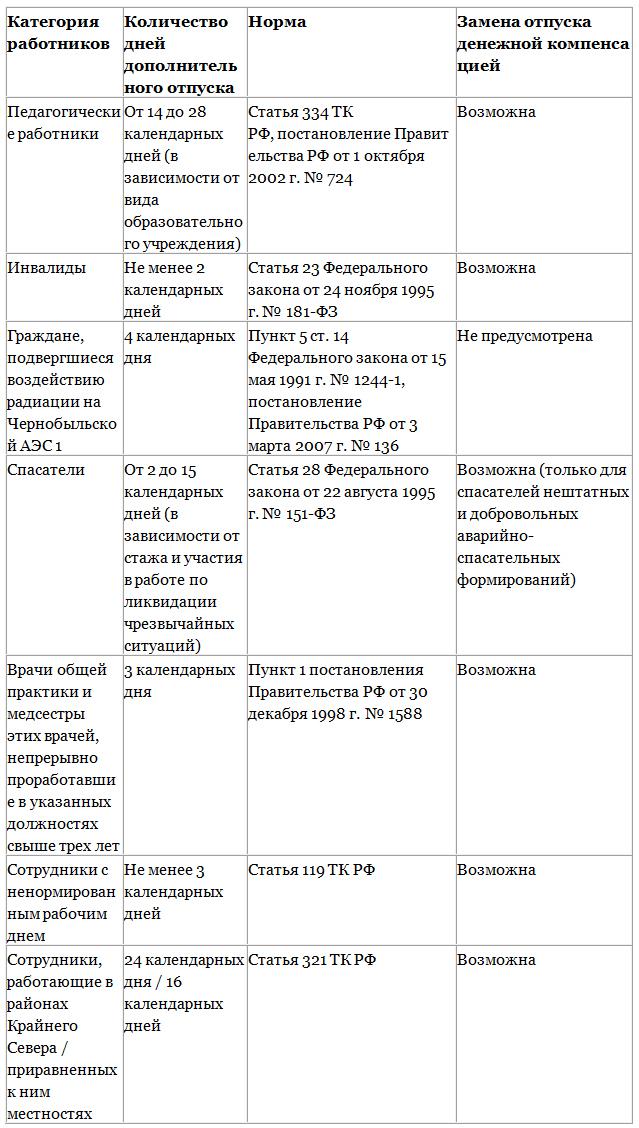 Постановление о праздниках на 2014 год