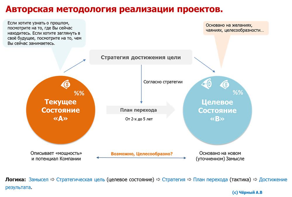 Бизнес-стратегия что это цели разработки и внедрения