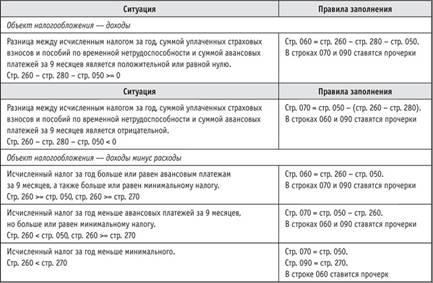 Заполнение декларации УСН за 2015 год для ООО