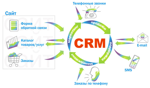 Программное обеспечение и структура crm систем ulimit s unlimited битрикс