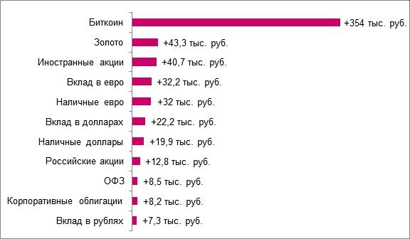 Номинальный рублевый доход от вложения 100 тысяч рублей за 2020 год