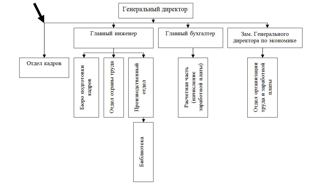 Схема службы управления персоналом 619
